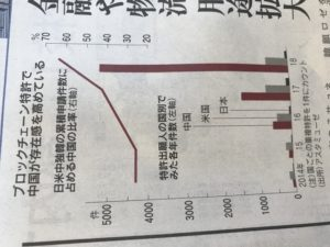 区块链技术开发中国领跑